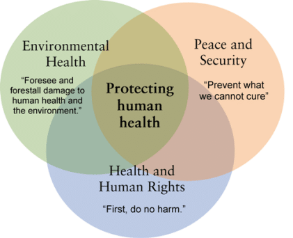 the issue of fracking for the environment and human health 2014 review of scientific literature on potential health and environmental effects of hydraulic fracturing, or fracking, to extract natural gas and shale oil.